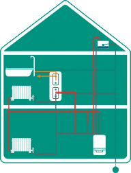 Regular boiler: A regular boiler such as a Baxi back boiler, will provide heated water to a hot water cylinder but will require a cold water storage tank traditionally in the loft. This type of boiler and system set up is normally found in older houses.