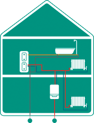System boiler: A system boiler is typically used with a hot water cylinder but no water tanks (un vented). This type of boiler provides heated water to your central heating system and to a hot water cylinder, which will then indirectly heat stored cold water within the cylinder to provide hot water at mains pressure to your taps.